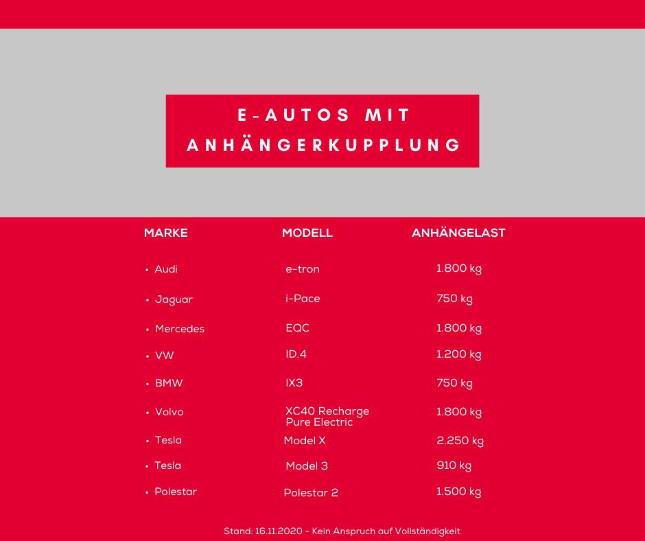 E-Autos Anhänger Liste
